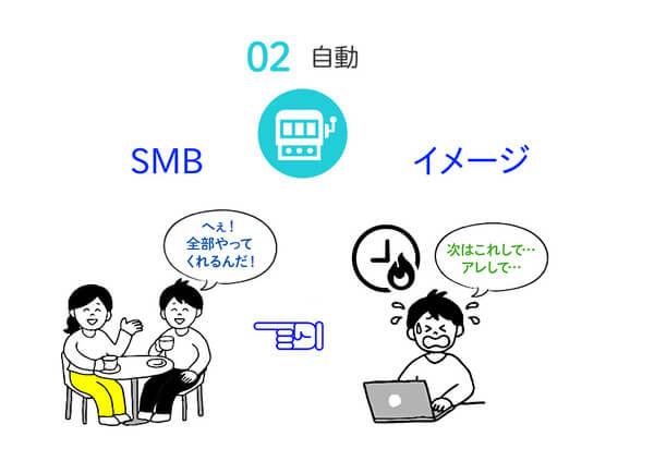 SMBの特徴2 自動