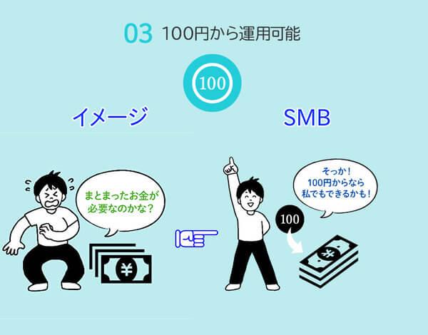 SMBの特徴3 100円から運用可能