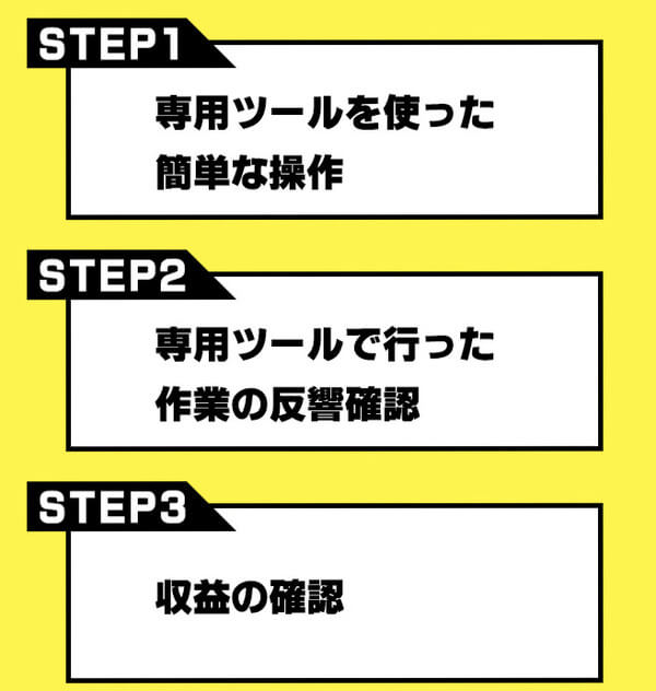 エリートスタイルの作業内容は簡単な3つの手順で終了?!