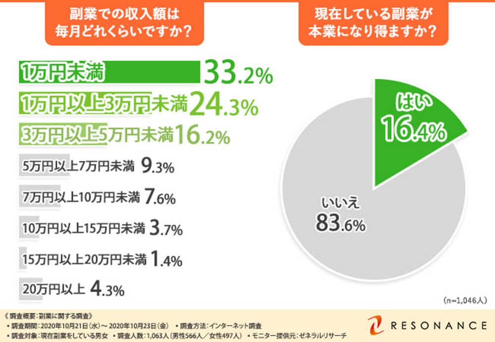副業月収が15万円以上の人は約6%、1万円未満の人は約33%