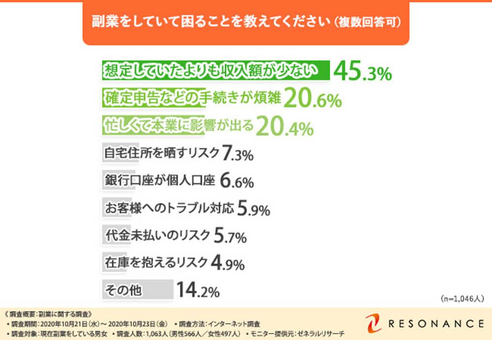 副業で困っていることは? → 「想定よりも収入額が少ない…」が45%