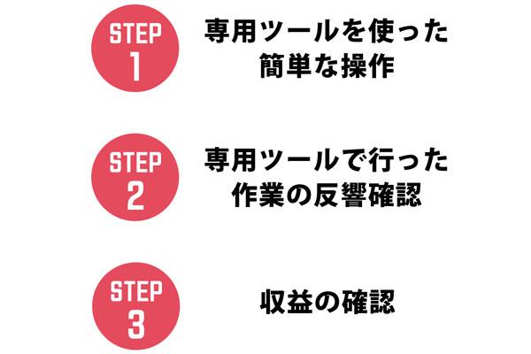 BGM(ビジネスガイドマスター)の作業は3ステップ?