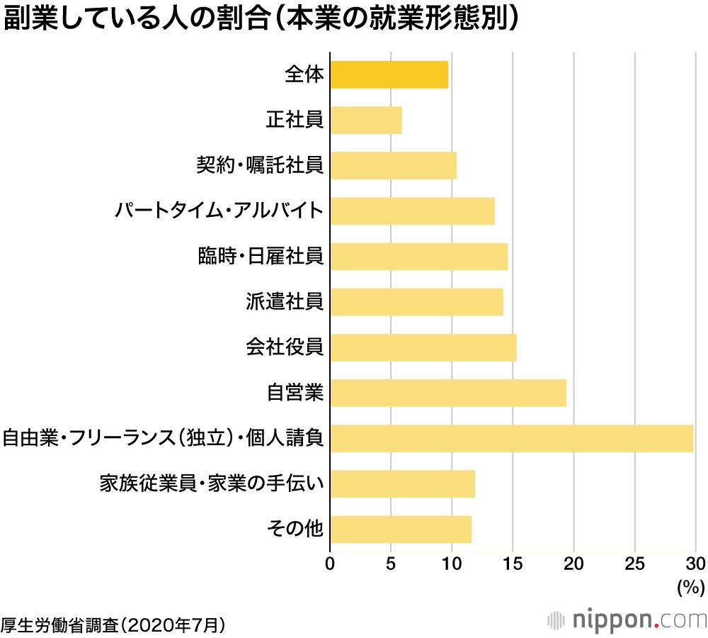 副業している人の割合(本業の就業形態別)