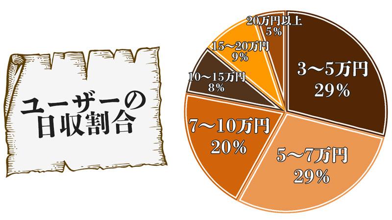 ユーザーの日収割合